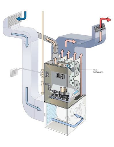 Furnace Diagram featuring the heat exchanger.